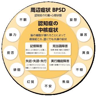 認知症の症状(BPSD)